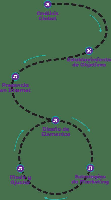 Ruta de crecimiento digital juan karlo
